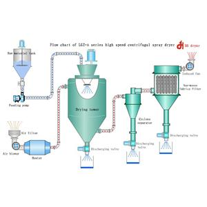 Rotating Disc Spray Dryer