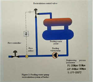 Feeding water system of boiler