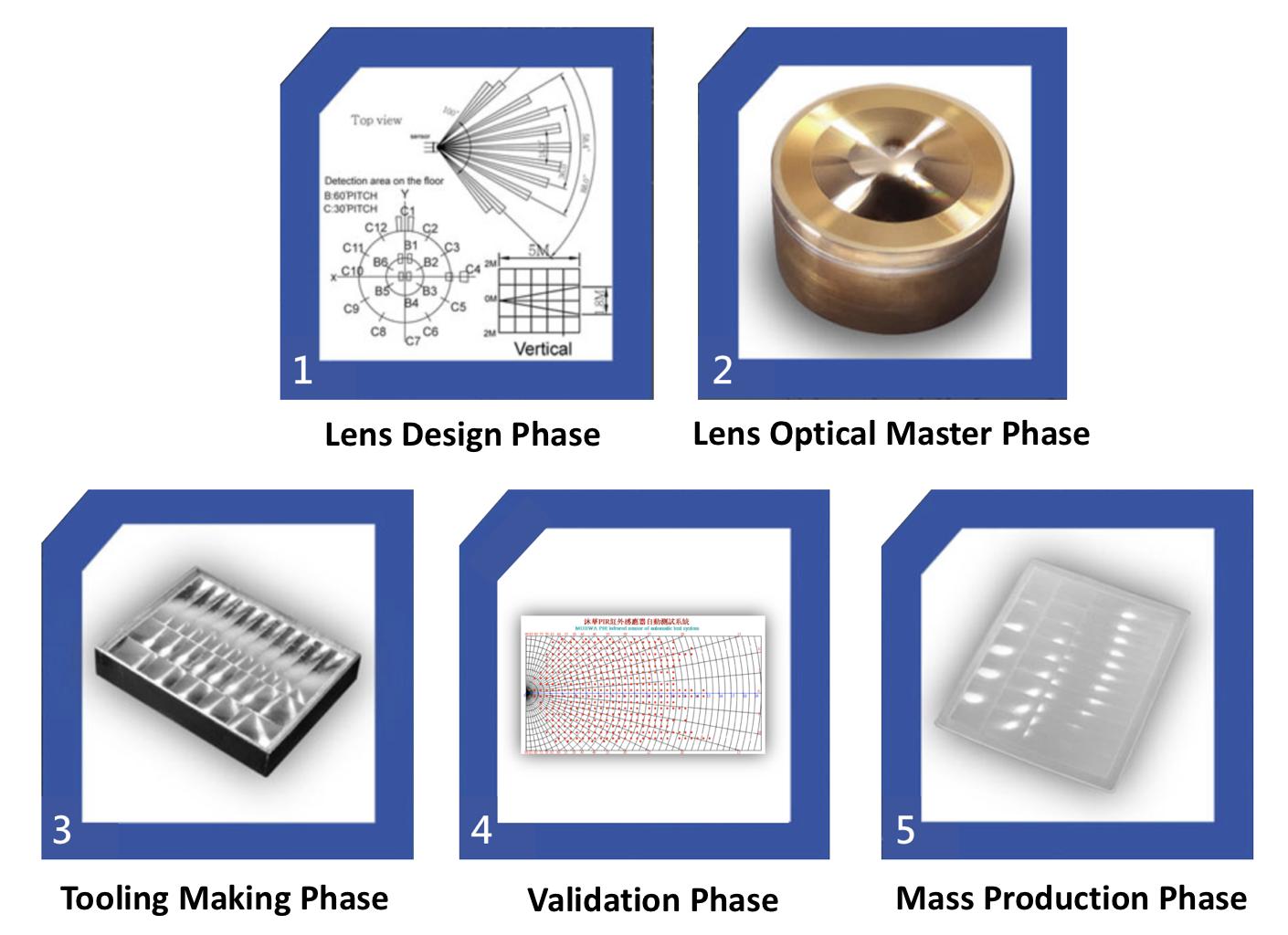 Custom Lens Process.png