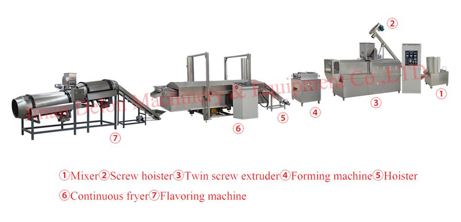 Doritos making machine