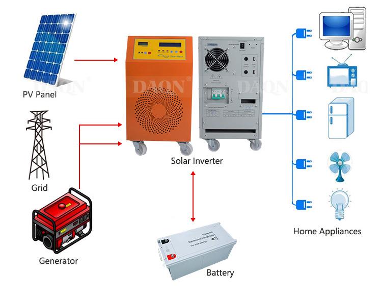 DC Solar Inverter