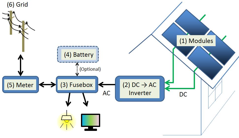 Inverter power system
