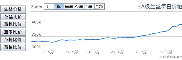 silk price