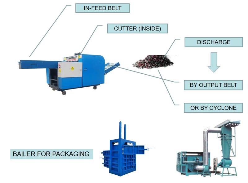 textile shredder