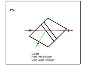 High Transmission Polarizer