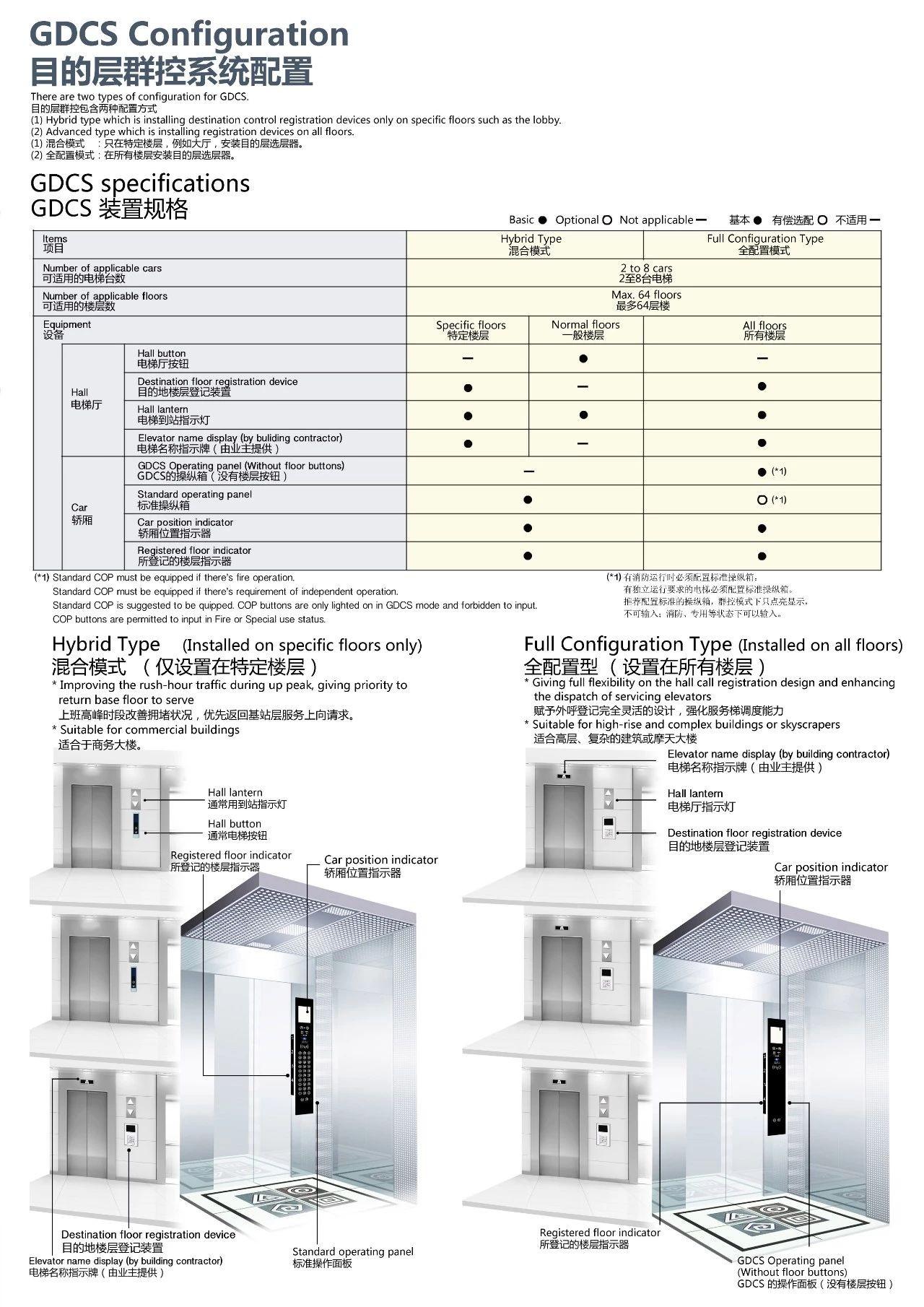 GDCS configuration