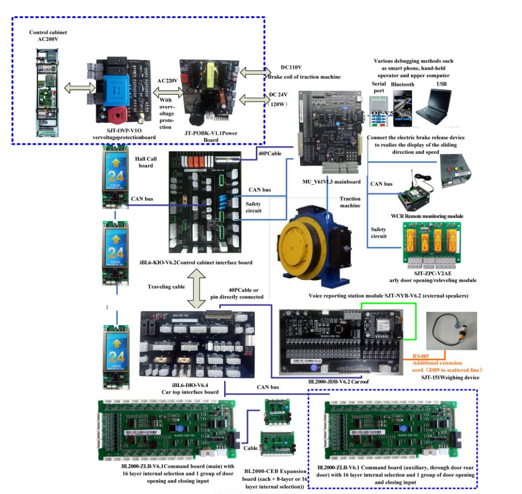 Sistem kawalan