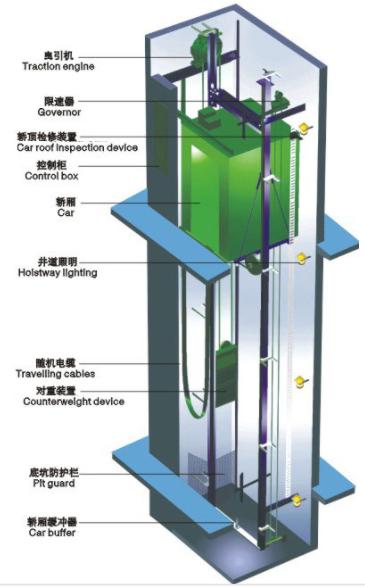 elevator protection