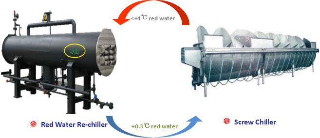 Red Water Rechiller