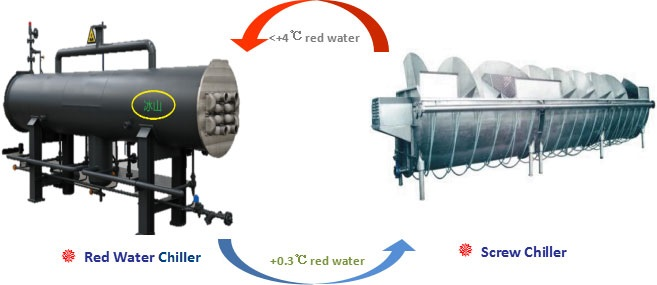 Red Water Chiller