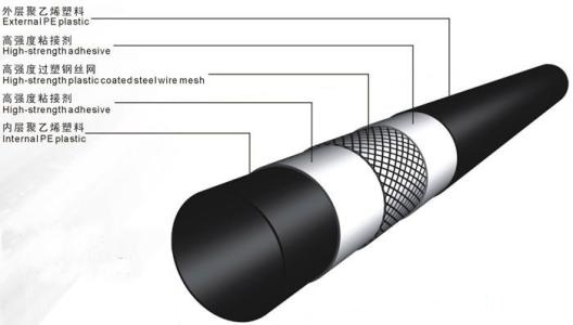 Steel wire reinforced PE composite pipe