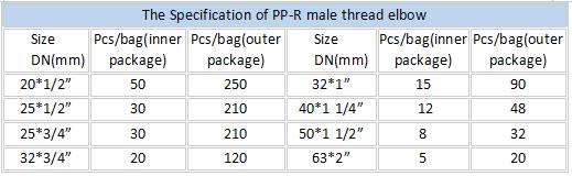 PPR male elbow