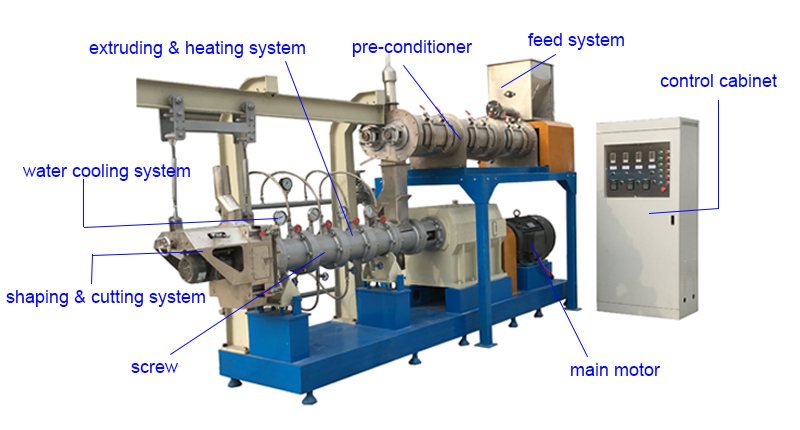 extruding fish feed
