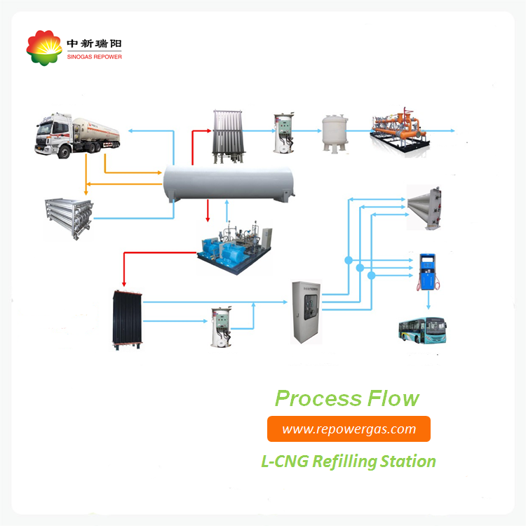 Integrated LNG refilling trailer