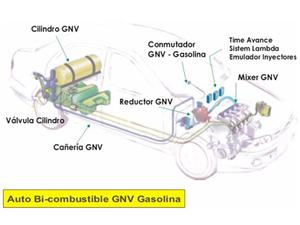 ISO Certified Full Package CNG Fuel System