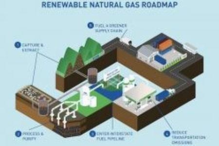 الطاقة النظيفة تهدف إلى 100 ٪ المتجددة ، والوقود الكربوني صفر (RNG)