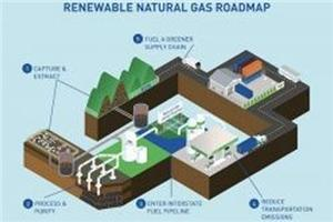 Clean Energy Aims for 100% Renewable, Zero-Carbon Fuel (RNG)