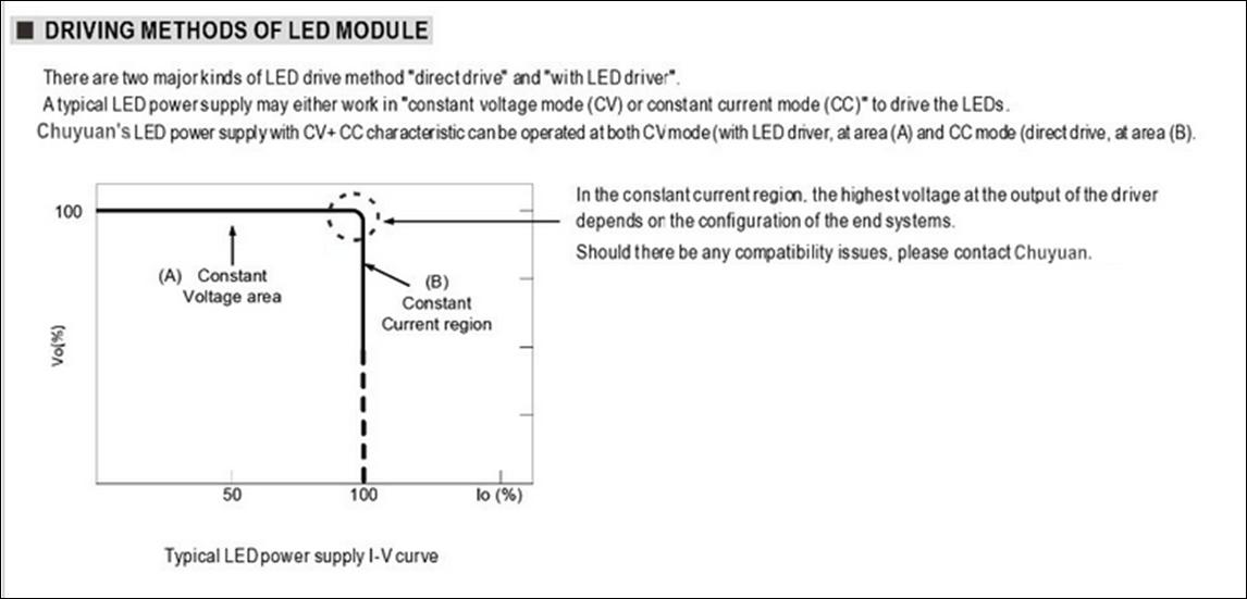 CYG-240 LED high bay light power supply