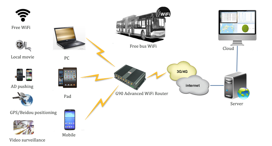 bus wifi router