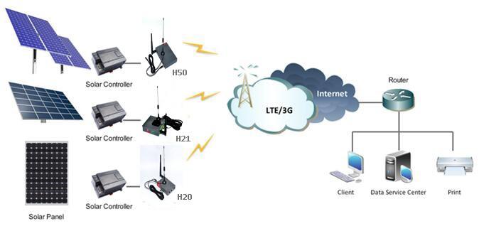 Solar Monitoring
