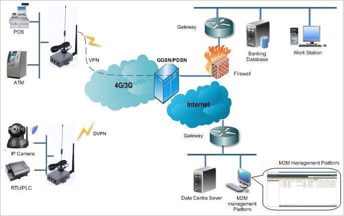 VPN เราเตอร์อุตสาหกรรม