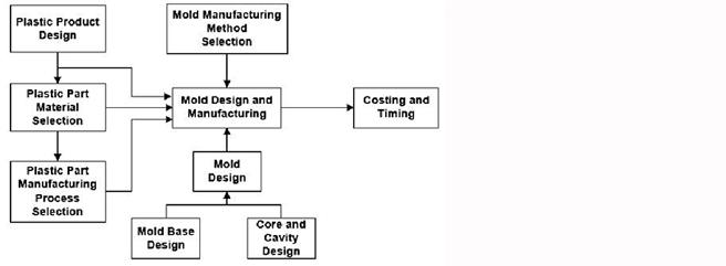 processo de fabricação de moldes de injeção.jpg