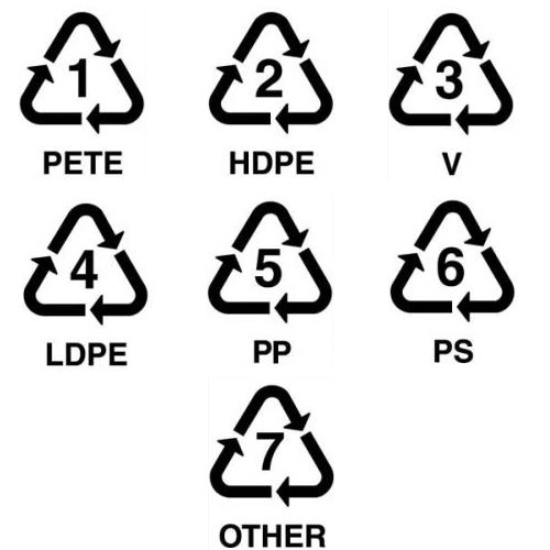 How can we identify the recyclable plastics?