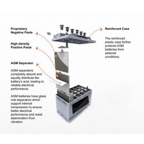 Tecnologia AGM