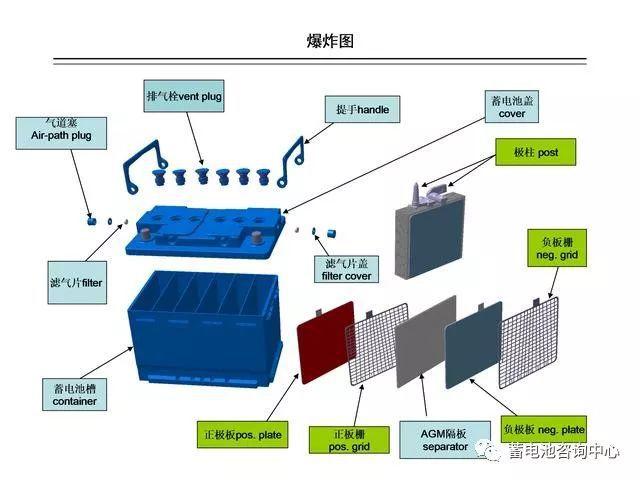 Mejora de la batería de plomo ácido