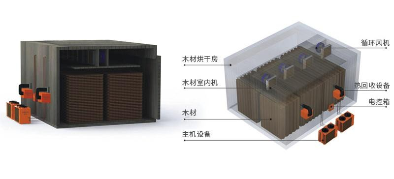 Heat Pump Wood Drying Kiln Manufacturers, Heat Pump Wood Drying Kiln Factory, Supply Heat Pump Wood Drying Kiln