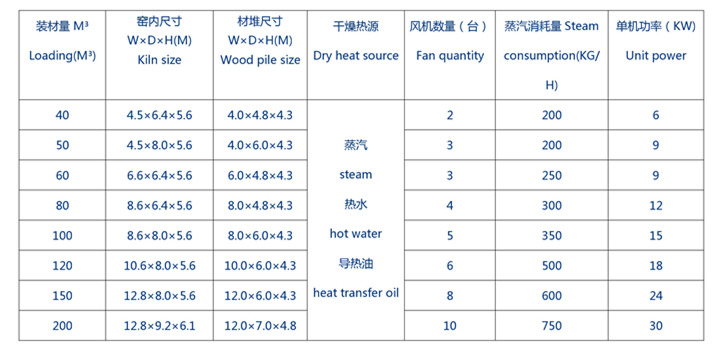 Intelligent Wood Drying