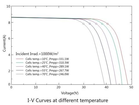 Mono güneş paneli 300w