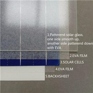 Eva Film To Encapsulate Solar Cells