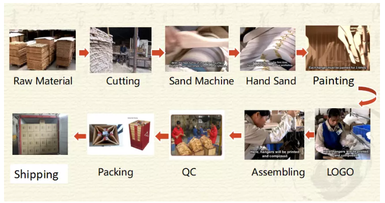 1.生产流程图hanger production process.png