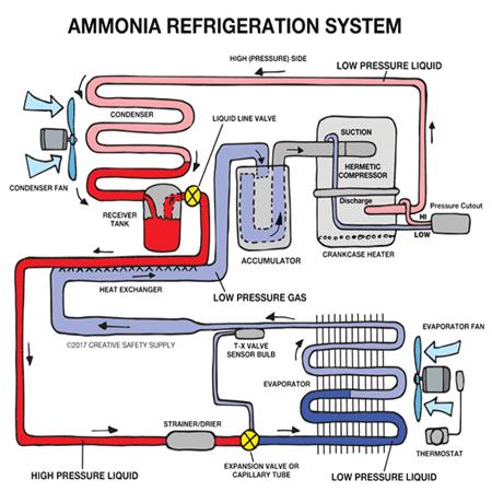 Tác động của không khí trên các hệ thống làm lạnh