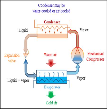 холодильный цикл