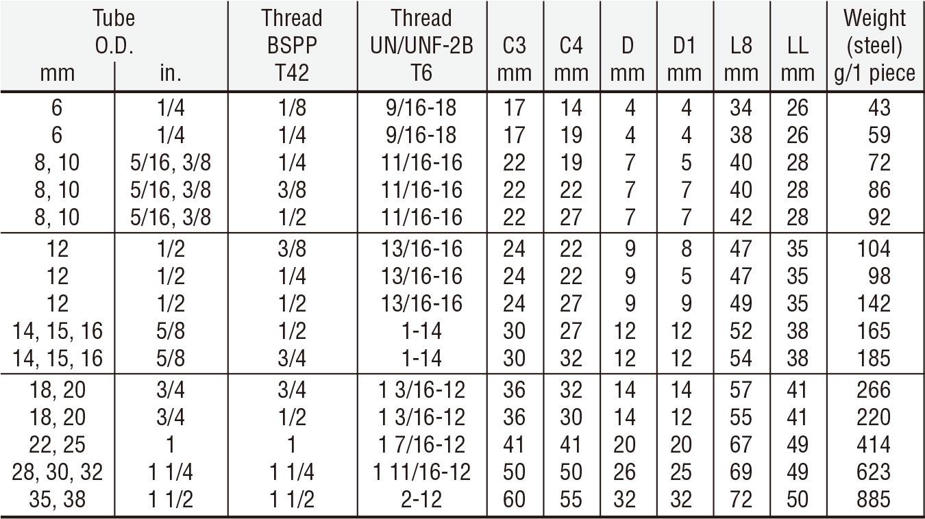 Swivel Nut To Straight Thread F642EDML Swivel Male Stud