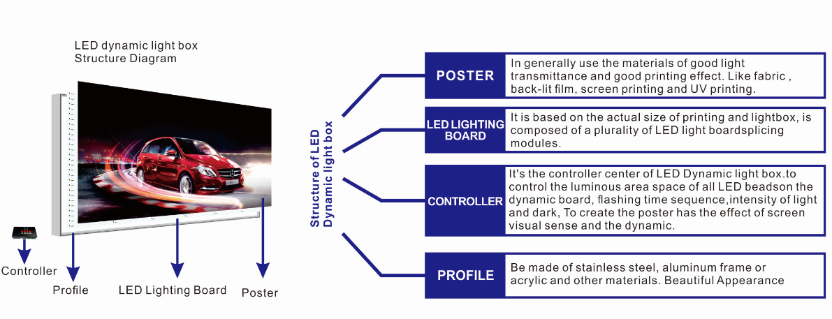 led dynamic light box