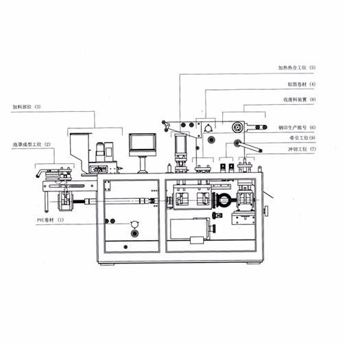 Comprar Máquina empacadora de blister de PVC / ALU, Máquina empacadora de blister de PVC / ALU Precios, Máquina empacadora de blister de PVC / ALU Marcas, Máquina empacadora de blister de PVC / ALU Fabricante, Máquina empacadora de blister de PVC / ALU Citas, Máquina empacadora de blister de PVC / ALU Empresa.