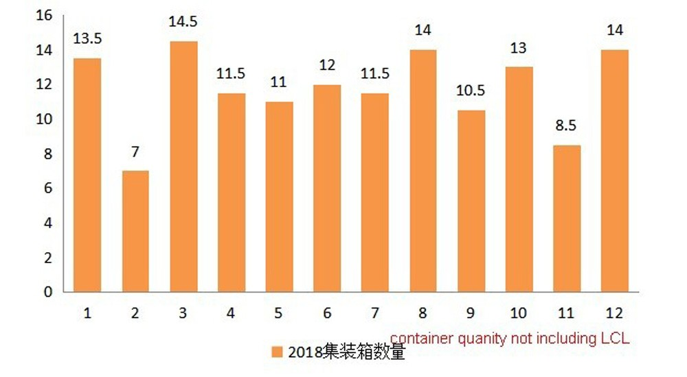 Year 2018 export container quantity