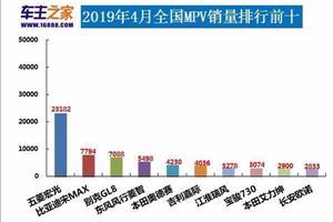 April 2019 MPV Verkaufsliste