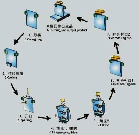 popcorn sachet packing machine