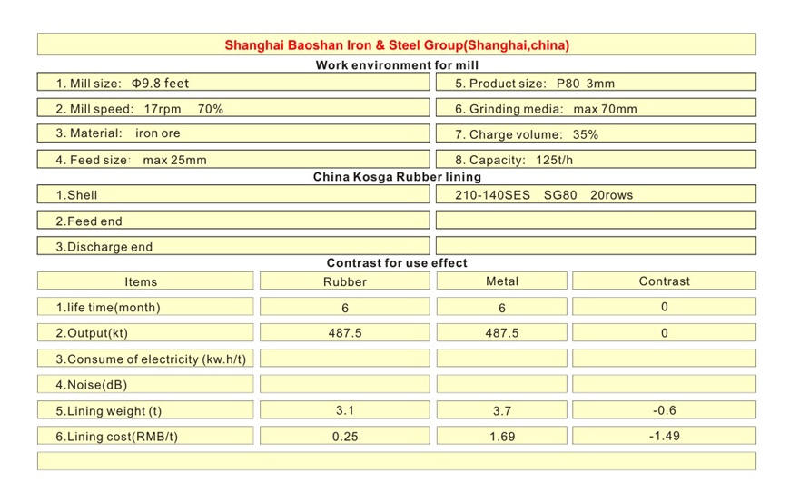 Ball mill rubber lining