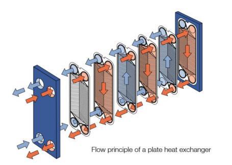 Liquid To Liquid Plate Heat Exchangers