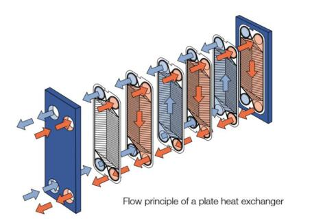 Replacement For SONDEX Plate Heat Exchanger