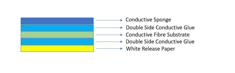 CONDUCTIVE SPONGES
