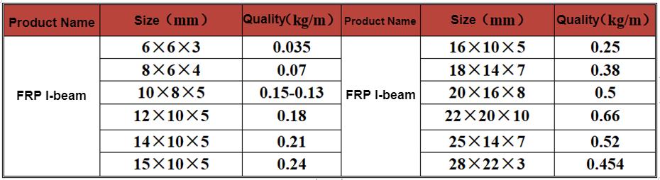 Glasfiber I-Beam Steel