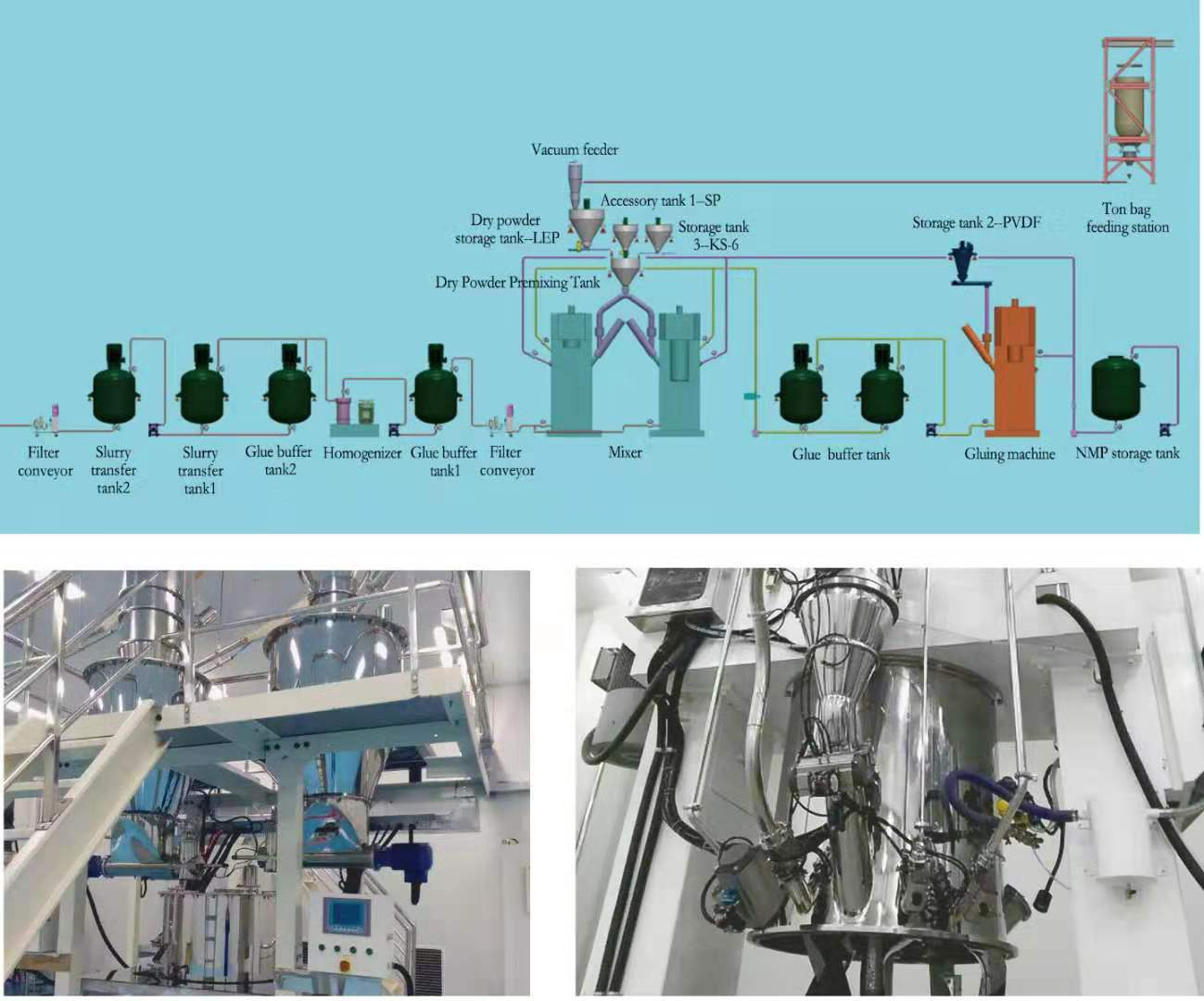 lithium-ion battery automatic batching system
