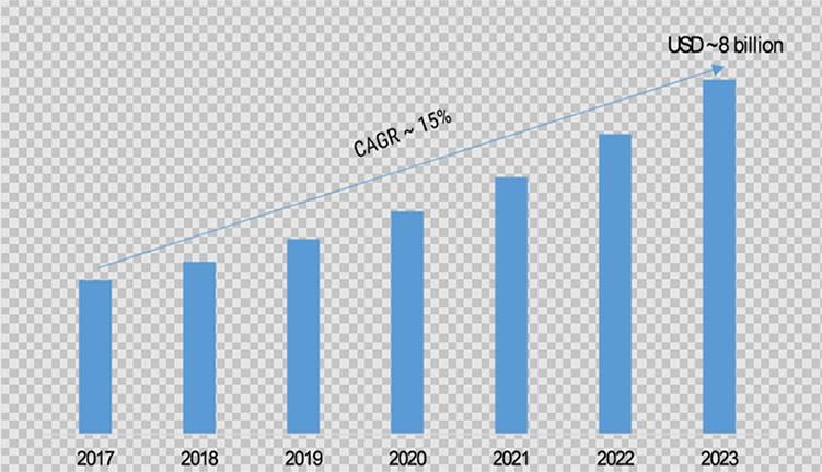 Отчет об исследовании рынка оптического трансивера - прогноз к 2023 году
