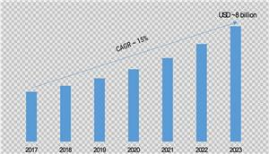 تقرير أبحاث السوق لجهاز الإرسال والاستقبال البصري - التنبؤ بحلول عام 2023